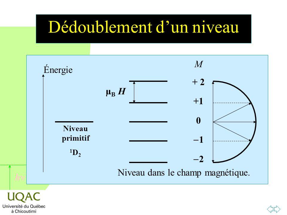 h Dédoublement d'un niveau Énergie Niveau primitif 1 D 2 Niveau dans le champ magnétique.