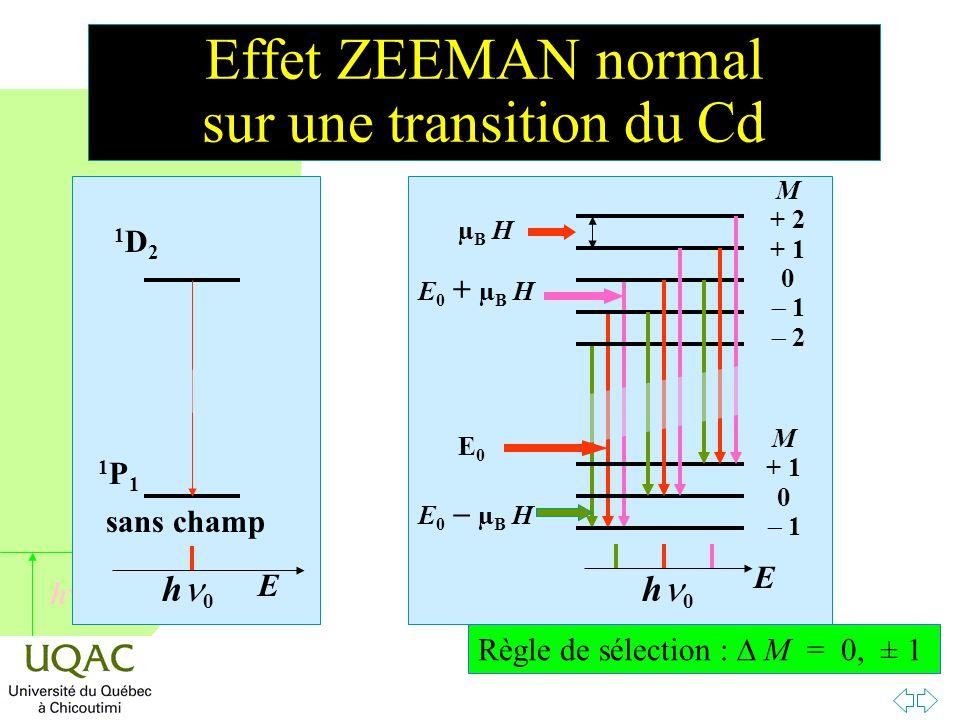 h Effet ZEEMAN normal sur une transition du Cd E h 0 1D21D2 1P11P1 sans champ E h 0 µB HµB H M + 2 + 1 0  1  2 M + 1 0  1 E0E0 E0 + µB HE0 + µB H E0  µB H E0  µB H Règle de sélection :  M = 0, ± 1