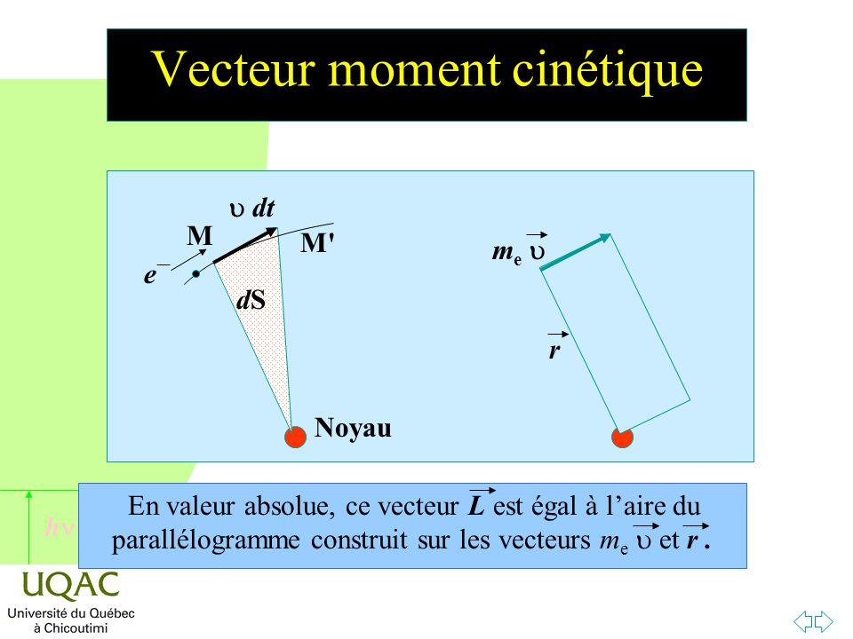 h noyau dS ee M M '  dt r me me  L = r m e  et 2dS = r  dt D'où L/2 dS = m e /dt ou dS/dt = L / 2 m e dS/dt vitesse aérolaire dS/dt = n S L'orbitale est équivalente à une spire, de surface S, parcourue par un électron n fois par seconde.