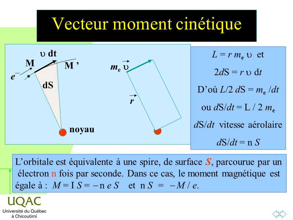 h Conclusion n Par ailleurs, l'effet ZEEMAN normal (et anormal) permet de « voir » ces orientations à travers le dédoublement de raies d'émission résultant d'un saut électronique.