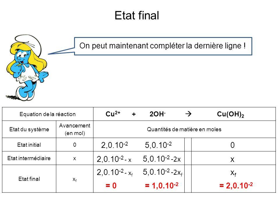Etat final On peut maintenant compléter la dernière ligne ! Equation de la réaction Etat du système Avancement (en mol) Quantités de matière en moles
