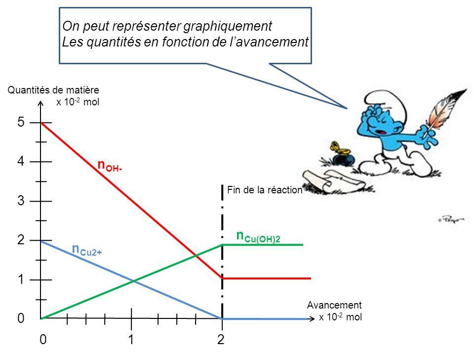 On peut représenter graphiquement Les quantités en fonction de l'avancement 5 4 3 2 1 0 210 Quantités de matière x 10 -2 mol Avancement x 10 -2 mol Fi