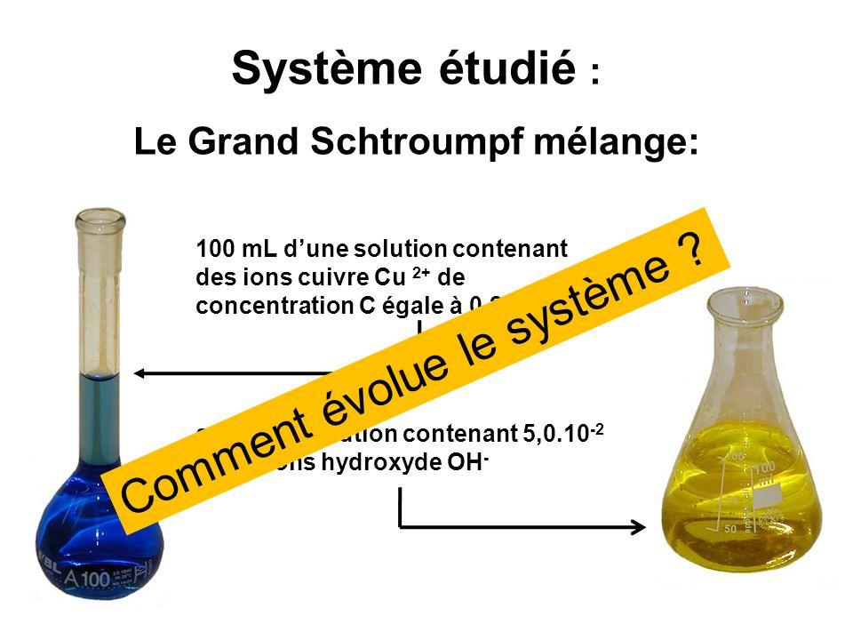 Système étudié : Le Grand Schtroumpf mélange: 100 mL d'une solution contenant des ions cuivre Cu 2+ de concentration C égale à 0,20 mol/L avec une sol
