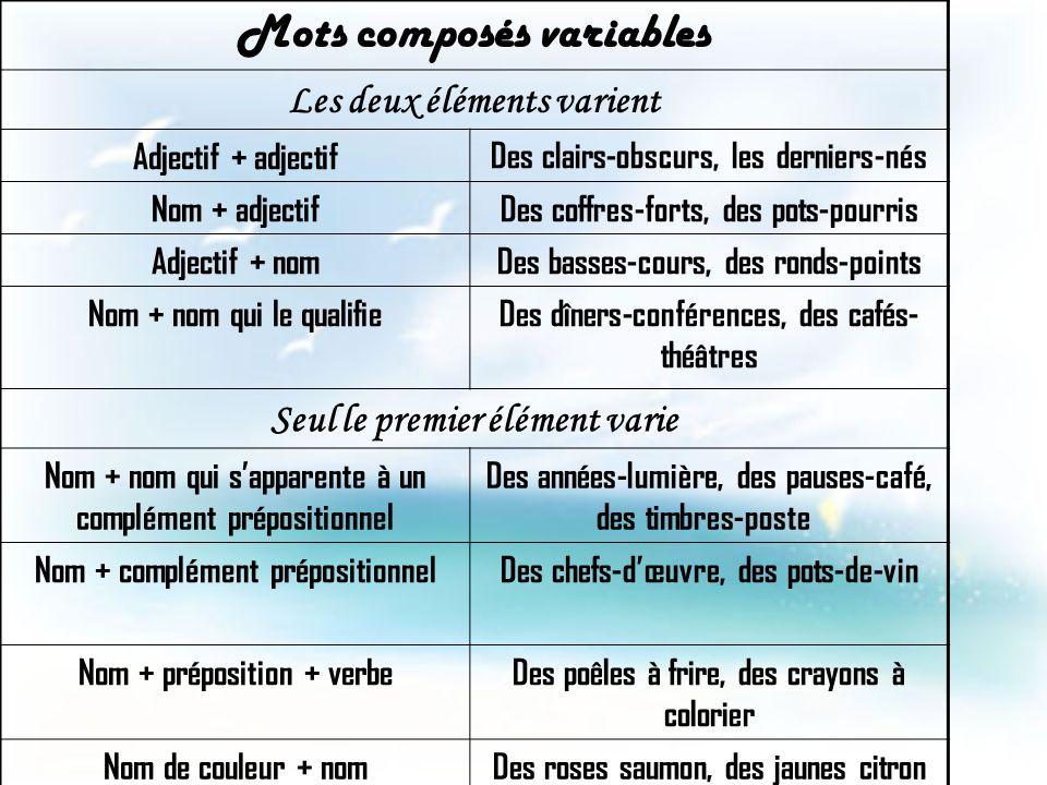 Mots composés variables Les deux éléments varient Adjectif + adjectifDes clairs-obscurs, les derniers-nés Nom + adjectifDes coffres-forts, des pots-po