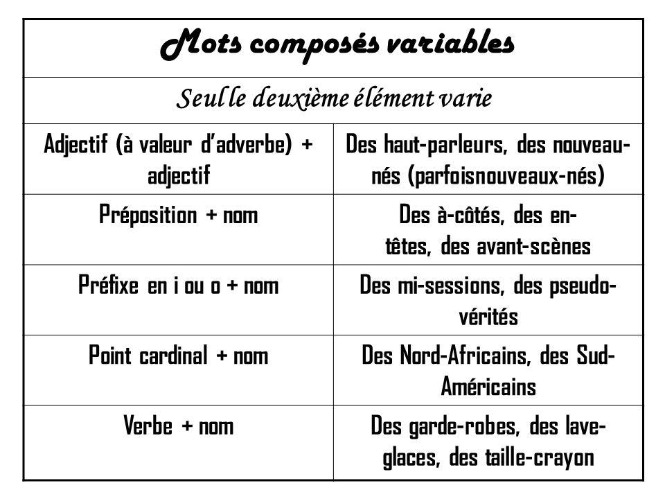 Mots composés variables Seul le deuxième élément varie Adjectif (à valeur d'adverbe) + adjectif Des haut-parleurs, des nouveau- nés (parfoisnouveaux-nés) Préposition + nomDes à-côtés, des en- têtes, des avant-scènes Préfixe en i ou o + nomDes mi-sessions, des pseudo- vérités Point cardinal + nomDes Nord-Africains, des Sud- Américains Verbe + nomDes garde-robes, des lave- glaces, des taille-crayon
