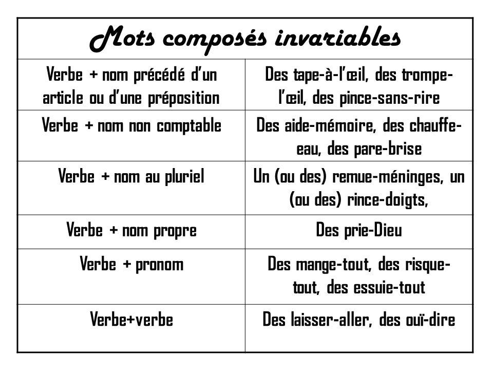 Mots composés invariables Verbe + nom précédé d'un article ou d'une préposition Des tape-à-l'œil, des trompe- l'œil, des pince-sans-rire Verbe + nom n
