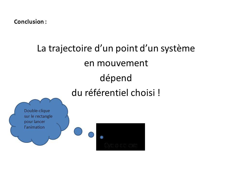 Conclusion : La trajectoire d'un point d'un système en mouvement dépend du référentiel choisi ! Double-clique sur le rectangle pour lancer l'animation