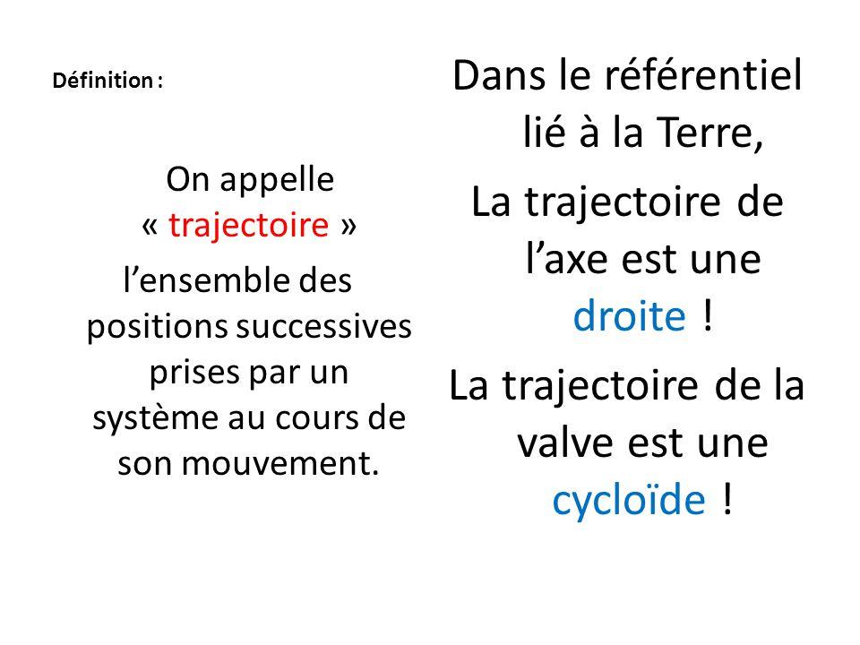 Définition : On appelle « trajectoire » l'ensemble des positions successives prises par un système au cours de son mouvement. Dans le référentiel lié