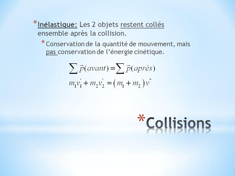 * Inélastique: Les 2 objets restent collés ensemble après la collision. * Conservation de la quantité de mouvement, mais pas conservation de l'énergie