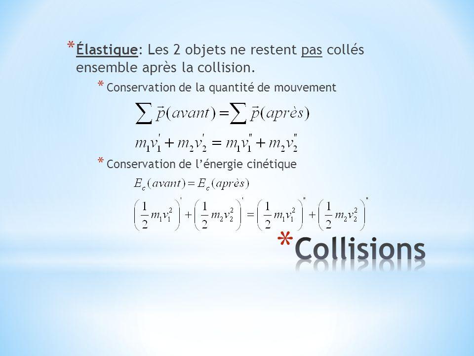 * Élastique: Les 2 objets ne restent pas collés ensemble après la collision. * Conservation de la quantité de mouvement * Conservation de l'énergie ci