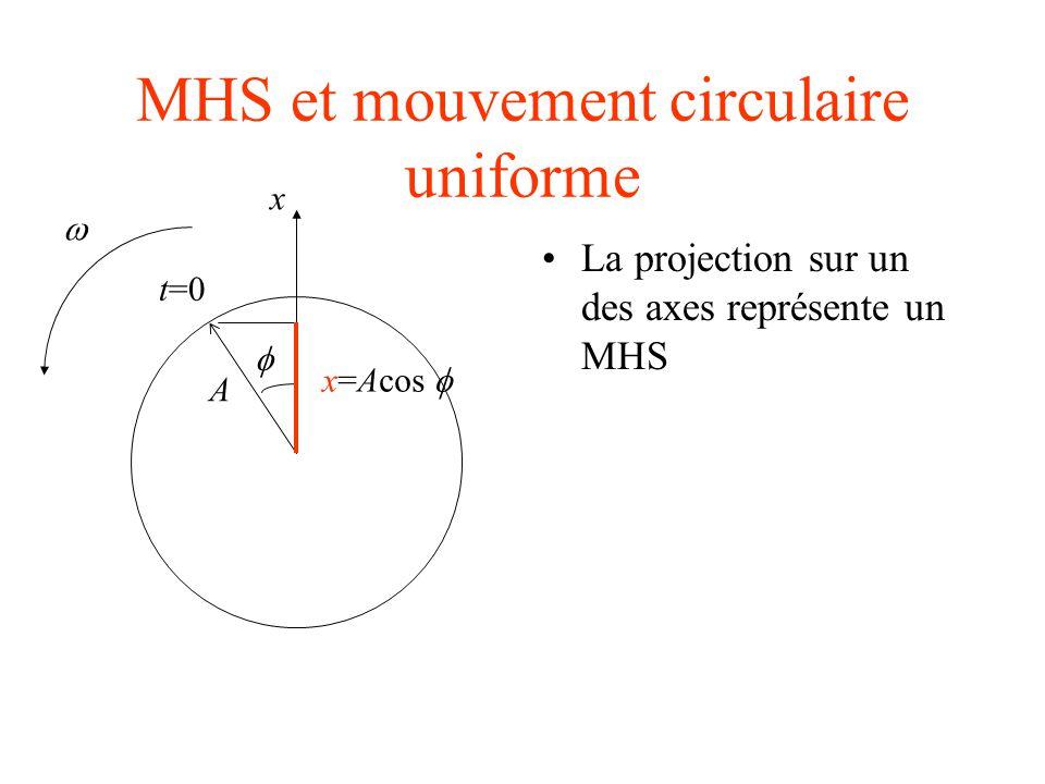 MHS et mouvement circulaire uniforme...