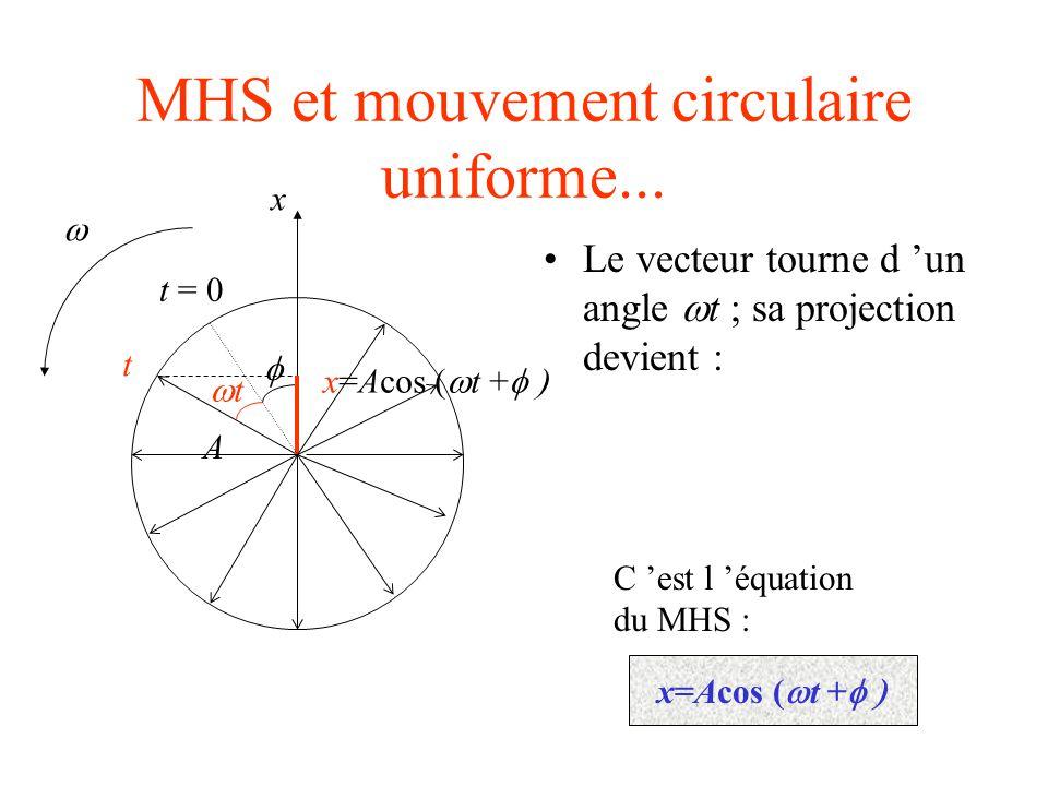 Relation période et pulsation Le temps requis pour que le vecteur fasse un tour complet correspond à une période du MHS : ainsi A t = 0  x 