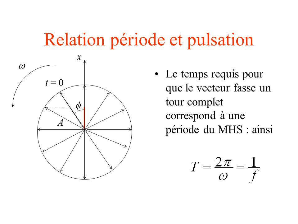 Effet de la constante de phase Dans le premier quadrant : A t = 0  x v 