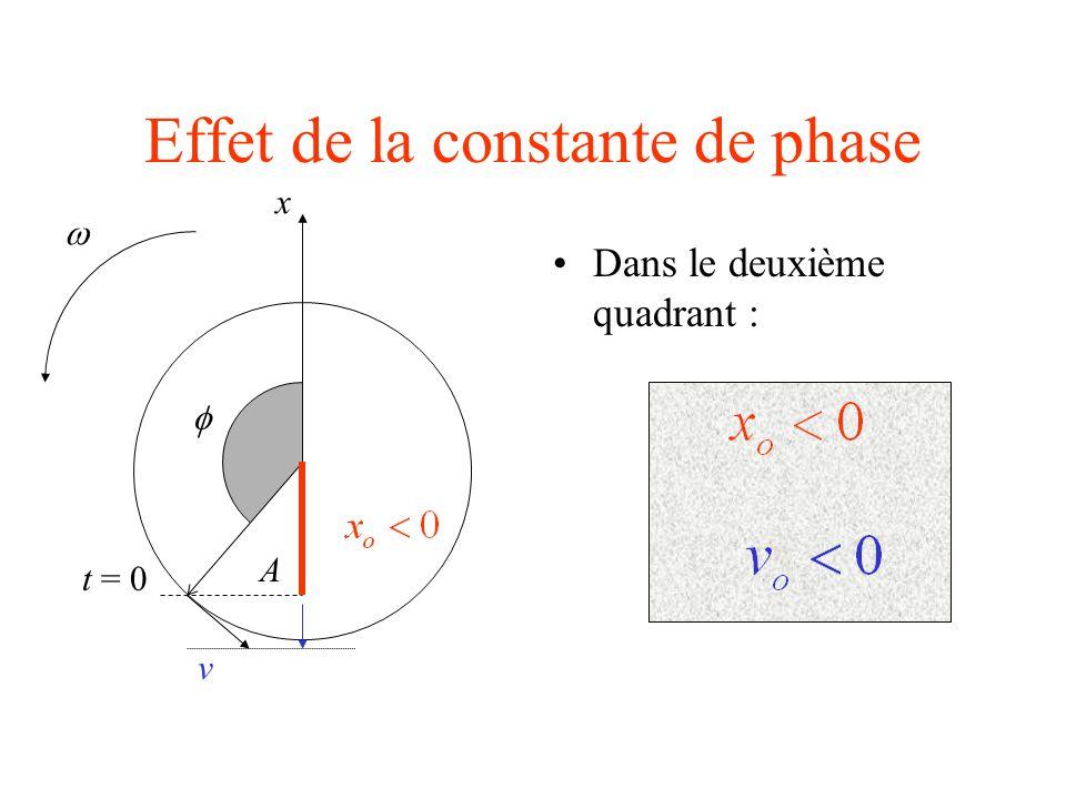 Effet de la constante de phase Dans le deuxième quadrant : A t = 0  x v 