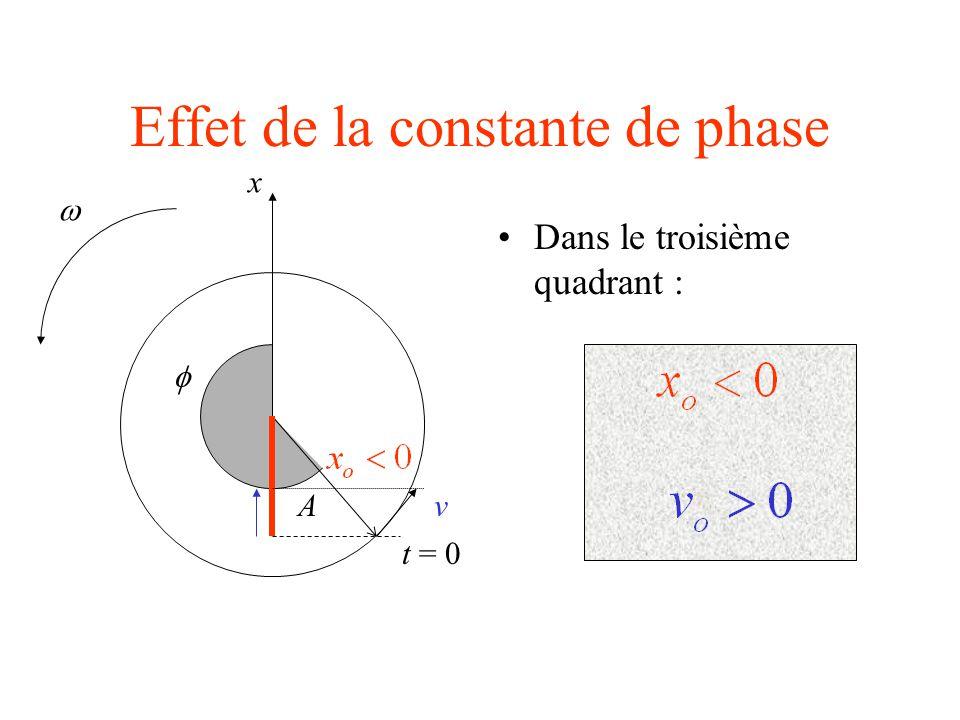 Effet de la constante de phase Dans le troisième quadrant : A t = 0  x v 
