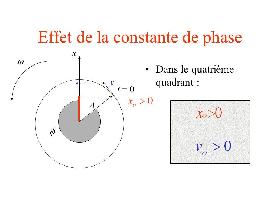 Effet de la constante de phase Dans le quatrième quadrant : A t = 0  x v 