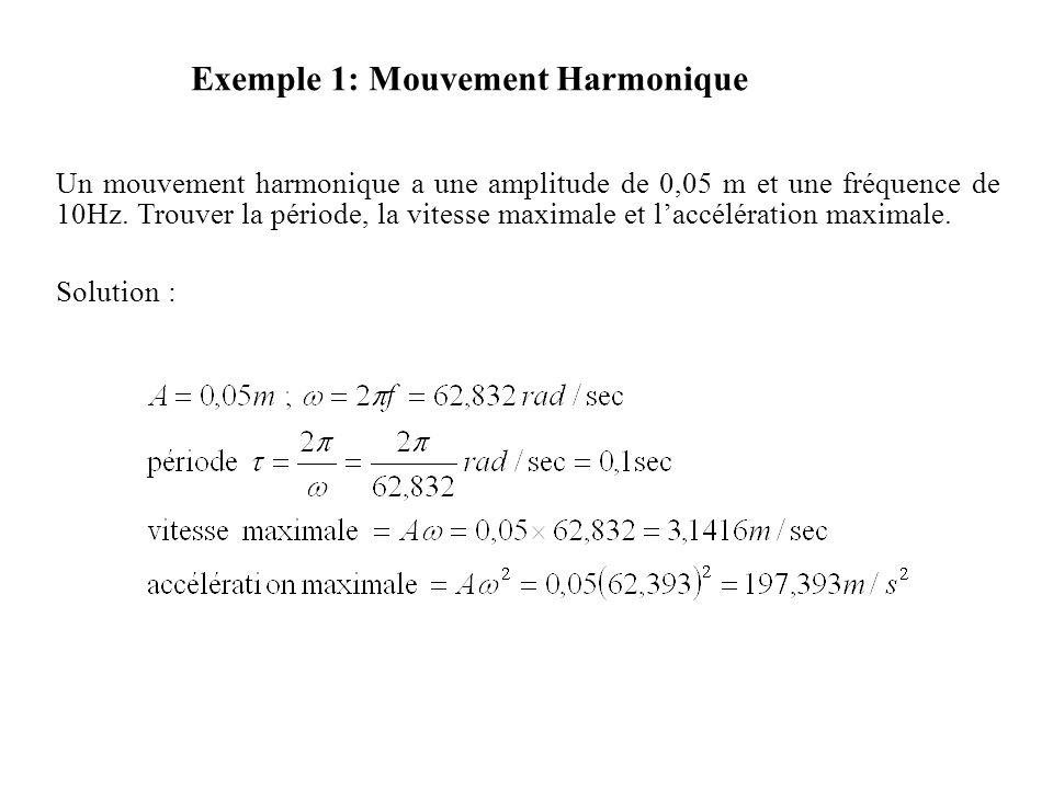 Exemple 1: Mouvement Harmonique Un mouvement harmonique a une amplitude de 0,05 m et une fréquence de 10Hz. Trouver la période, la vitesse maximale et