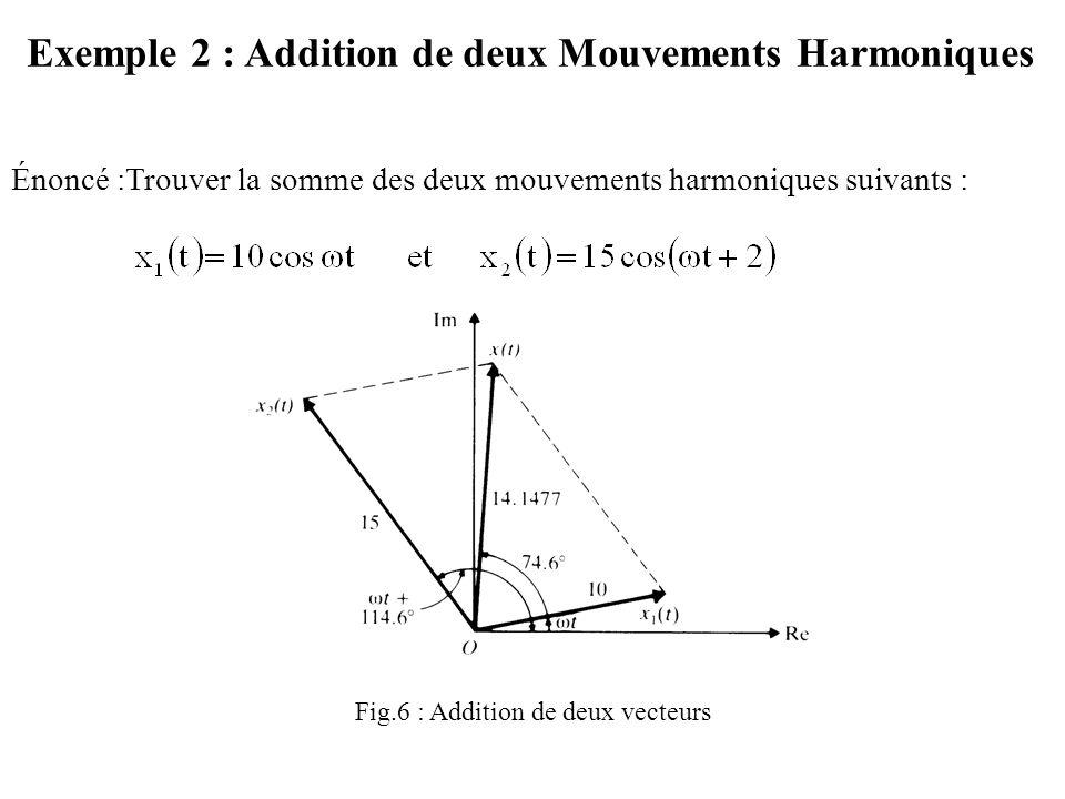 Exemple 2 : Addition de deux Mouvements Harmoniques Énoncé :Trouver la somme des deux mouvements harmoniques suivants : Fig.6 : Addition de deux vecteurs