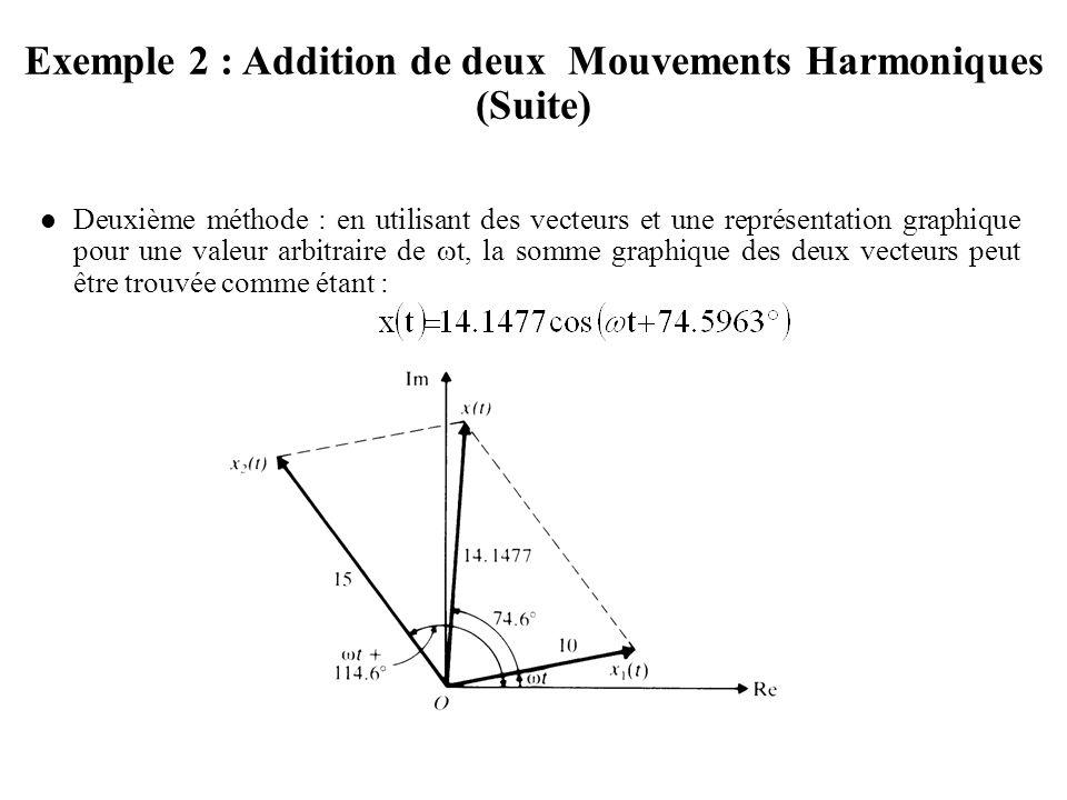 Deuxième méthode : en utilisant des vecteurs et une représentation graphique pour une valeur arbitraire de  t, la somme graphique des deux vecteurs peut être trouvée comme étant : Exemple 2 : Addition de deux Mouvements Harmoniques (Suite)