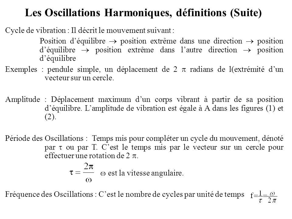 Les Oscillations Harmoniques, définitions (Suite) Cycle de vibration : Il décrit le mouvement suivant : Position d'équilibre  position extrême dans u