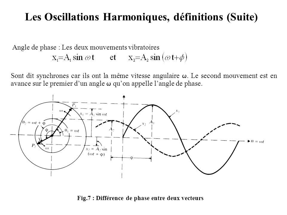 Les Oscillations Harmoniques, définitions (Suite) Angle de phase : Les deux mouvements vibratoires Sont dit synchrones car ils ont la même vitesse ang