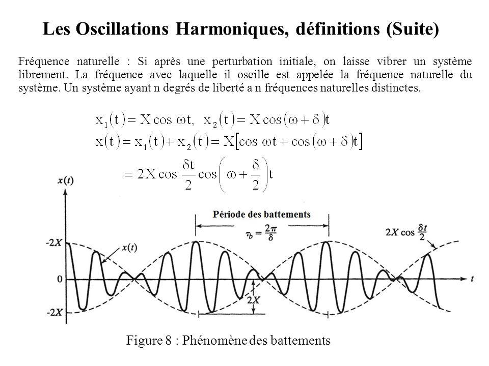 Les Oscillations Harmoniques, définitions (Suite) Fréquence naturelle : Si après une perturbation initiale, on laisse vibrer un système librement. La