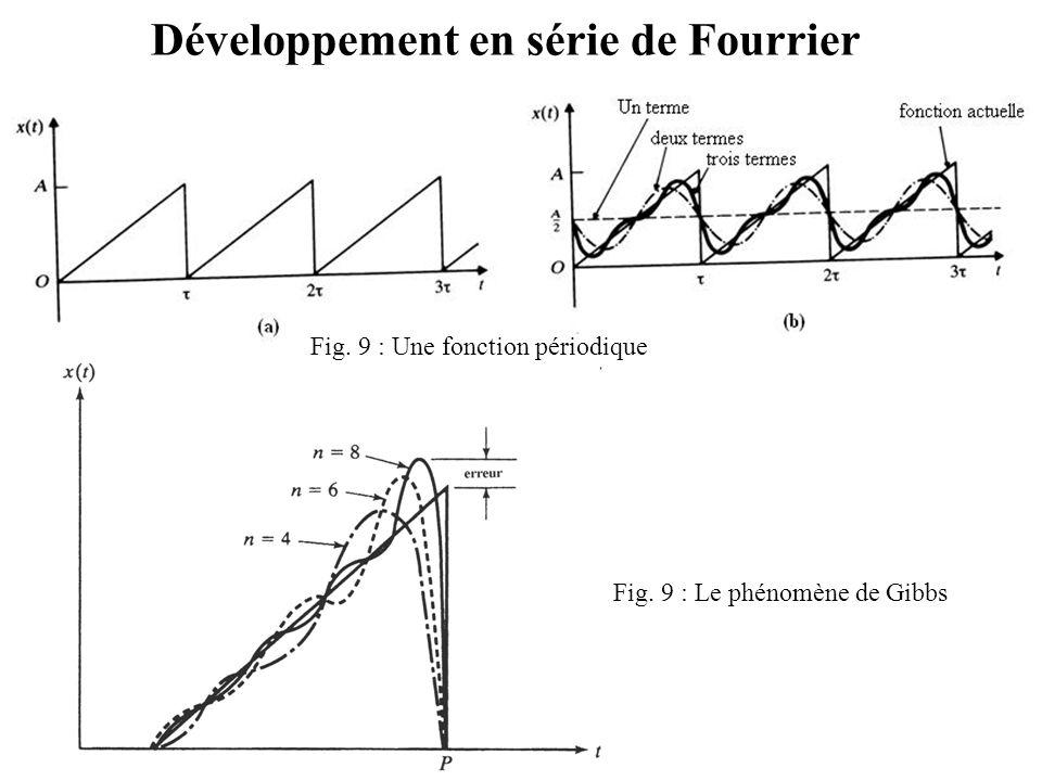 Développement en série de Fourrier Fig. 9 : Une fonction périodique Fig. 9 : Le phénomène de Gibbs