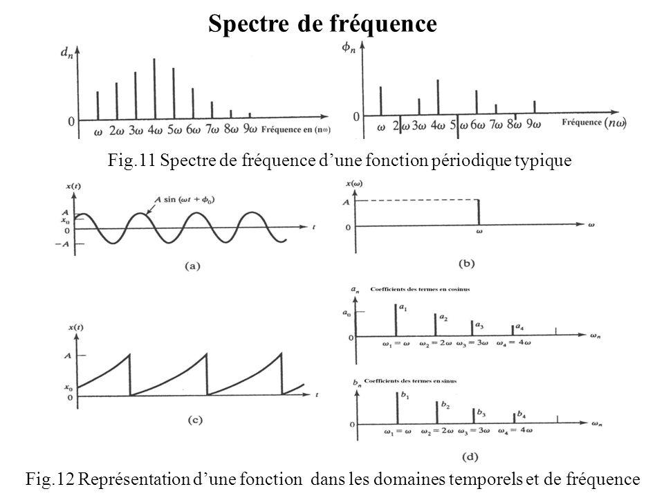 Spectre de fréquence Fig.11 Spectre de fréquence d'une fonction périodique typique Fig.12 Représentation d'une fonction dans les domaines temporels et