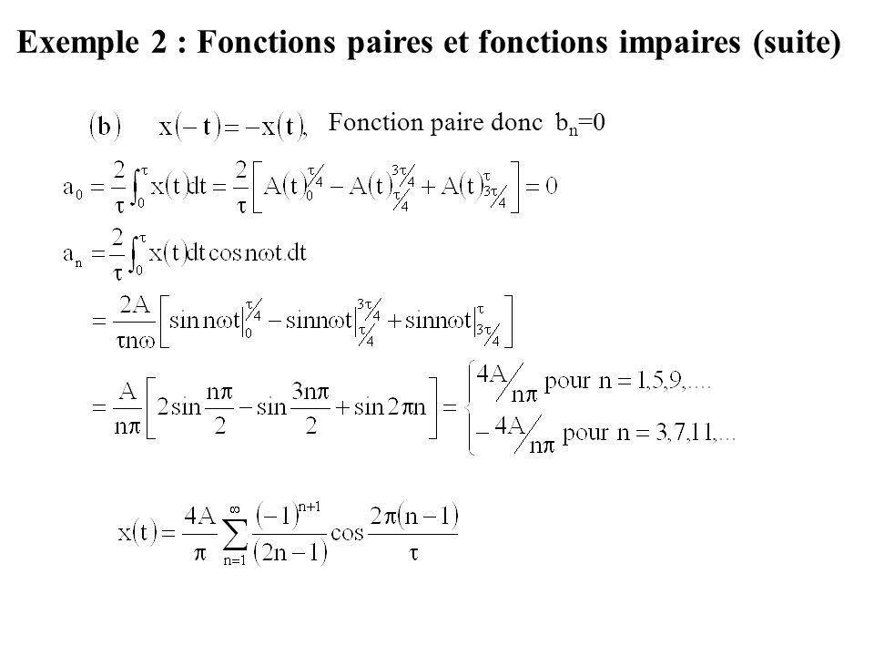 Exemple 2 : Fonctions paires et fonctions impaires (suite) Fonction paire donc b n =0