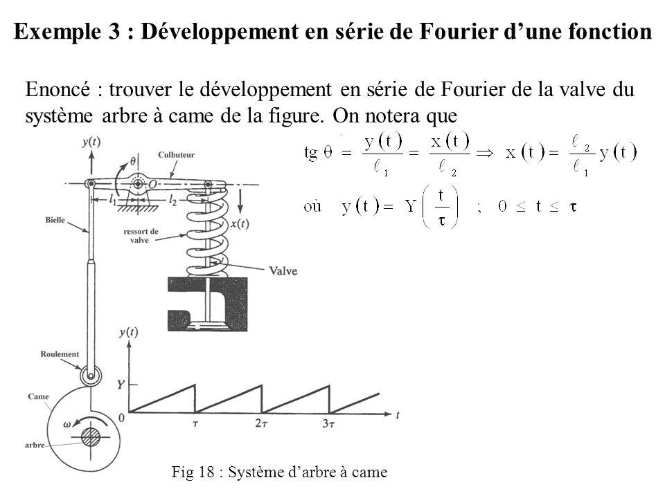 Exemple 3 : Développement en série de Fourier d'une fonction Enoncé : trouver le développement en série de Fourier de la valve du système arbre à came de la figure.