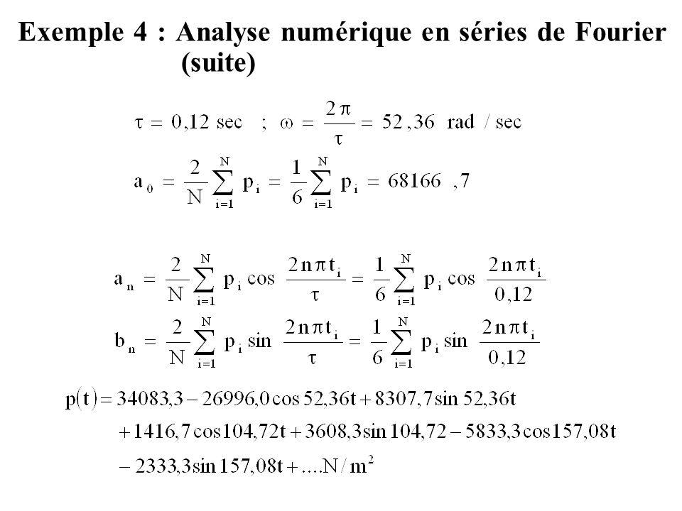 Exemple 4 : Analyse numérique en séries de Fourier (suite)