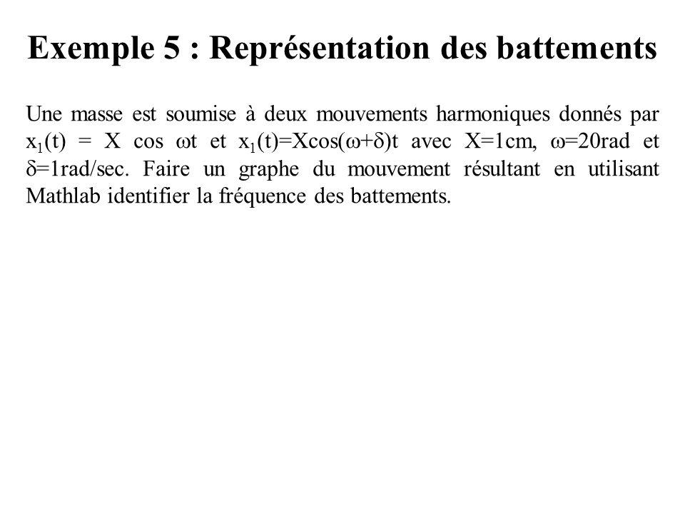 Exemple 5 : Représentation des battements Une masse est soumise à deux mouvements harmoniques donnés par x 1 (t) = X cos  t et x 1 (t)=Xcos(  +  )t avec X=1cm,  =20rad et  =1rad/sec.