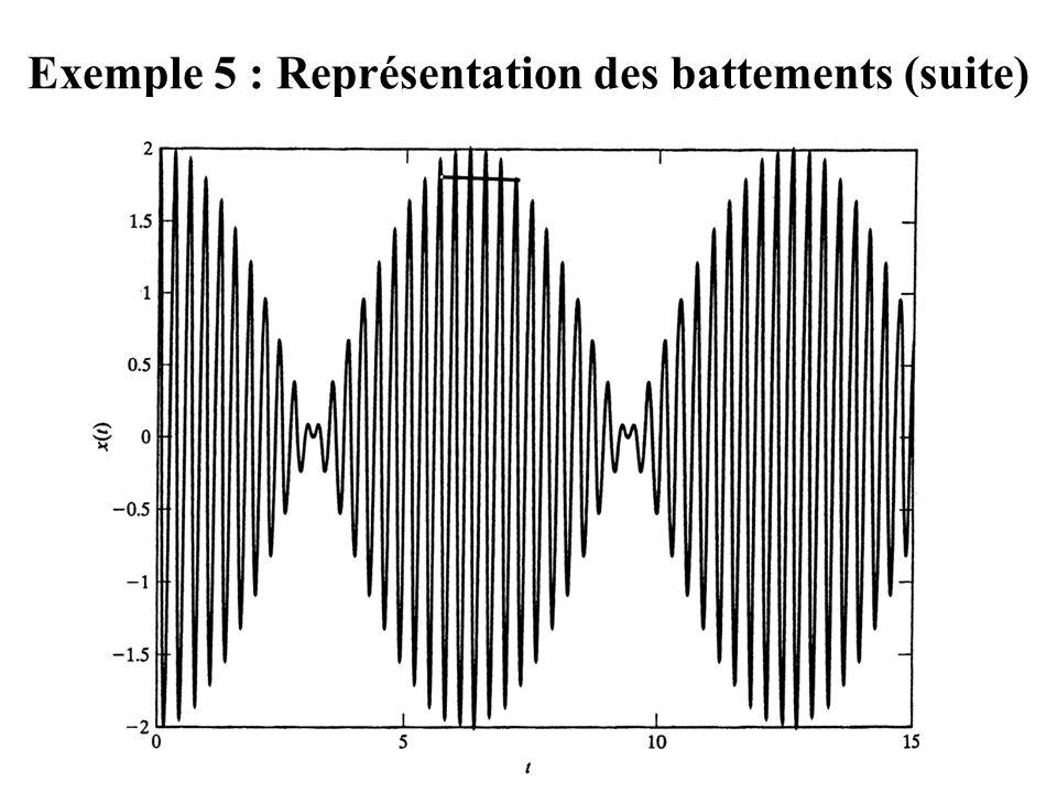 Exemple 5 : Représentation des battements (suite)