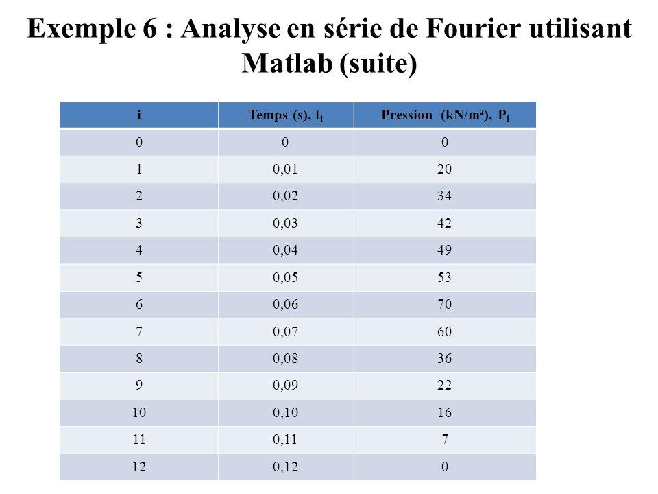 Exemple 6 : Analyse en série de Fourier utilisant Matlab (suite) iTemps (s), t i Pression (kN/m²), P i 000 10,0120 20,0234 30,0342 40,0449 50,0553 60,0670 70,0760 80,0836 90,0922 100,1016 110,117 120,120