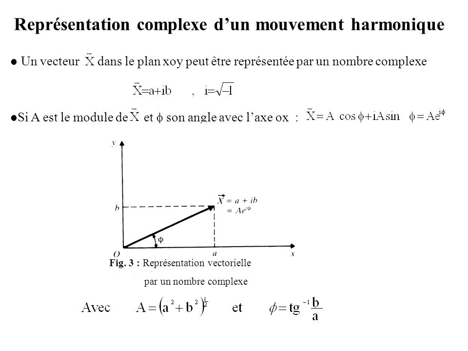 Représentation complexe d'un mouvement harmonique Un vecteur dans le plan xoy peut être représentée par un nombre complexe Si A est le module de et  son angle avec l'axe ox : Fig.
