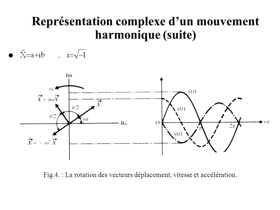 Représentation complexe d'un mouvement harmonique (suite) On peut écrire : Si le déplacement harmonique est données par x(t)=A sin  t ; nous aurons :