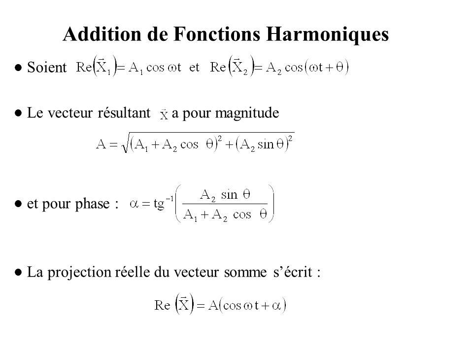 Addition de Fonctions Harmoniques (Suite) En utilisant des nombres complexes Fig.5 : Addition Vectorielle de deux Fonctions Harmoniques