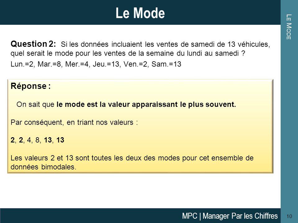 L E M ODE 10 Le Mode Question 2: Si les données incluaient les ventes de samedi de 13 véhicules, quel serait le mode pour les ventes de la semaine du lundi au samedi .