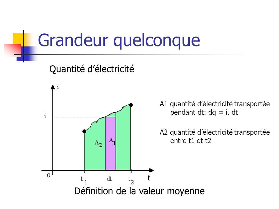 Valeur moyenne C'est le courant constant Iqui transporte la même quantité d'électricité entre t1 et t2: Q = I.(t2 – t1) = A2 Définition de la valeur moyenne