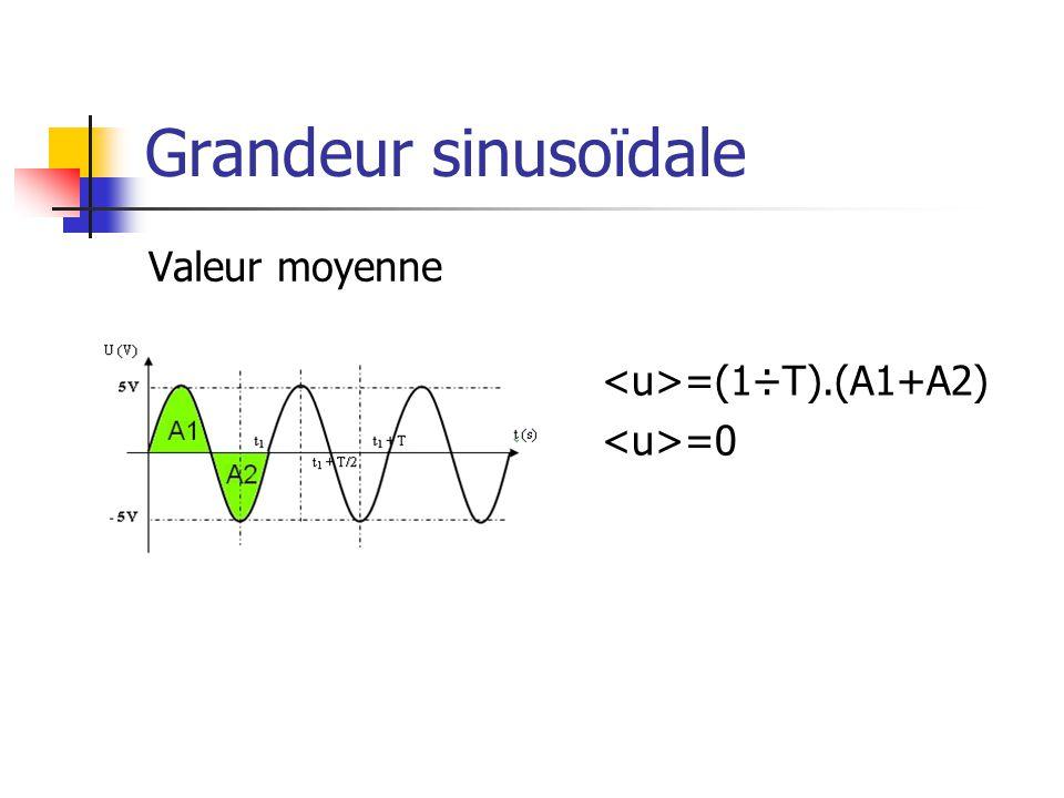Valeur efficace Racine carré de la valeur moyenne du carré