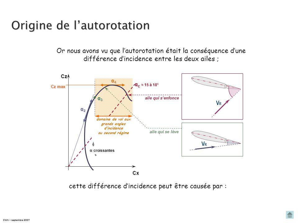 En considérant que la trajectoire du planeur est la résultante : V X d'une vitesse horizontale V X V Z d'une vitesse verticale V Z cordeα VXVXVXVX VZV
