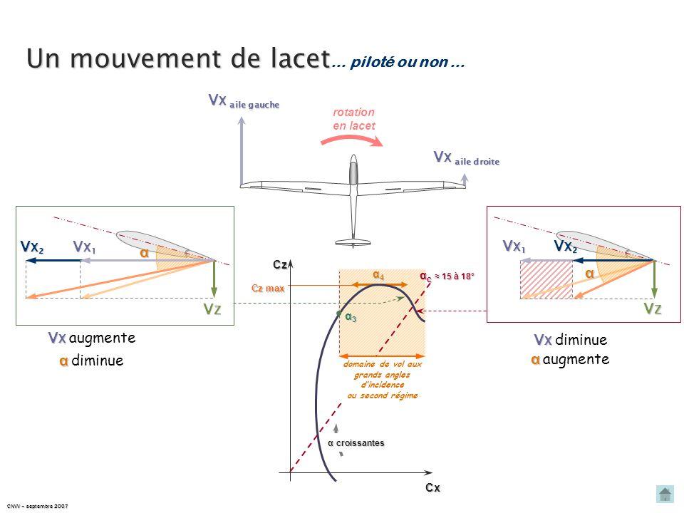 CNVV – septembre 2007 Origine de l'autorotation Cz max α2α2α2α2 α4α4α4α4 CxCz α croissantes α3α3α3α3 domaine de vol aux grands angles d'incidence ou s