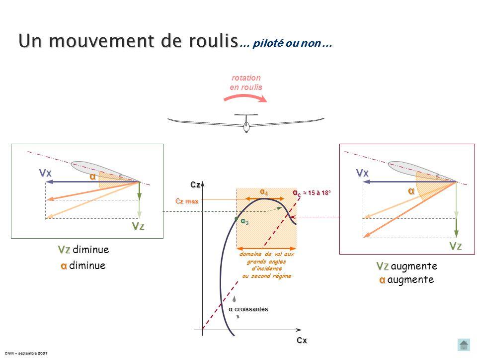 CNVV – septembre 2007 Un mouvement de lacet Un mouvement de lacet … piloté ou non … V X V X diminue α α augmente V X V X augmente α α diminue VX1VX1VX