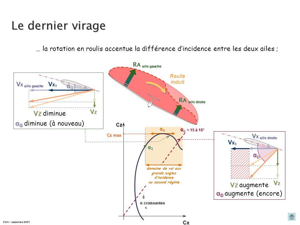CNVV – septembre 2007 Le dernier virage Vw rotation en lacet V X aile gauche V X aile droite R A aile gauche R A aile droite donc : R A aile gauche >
