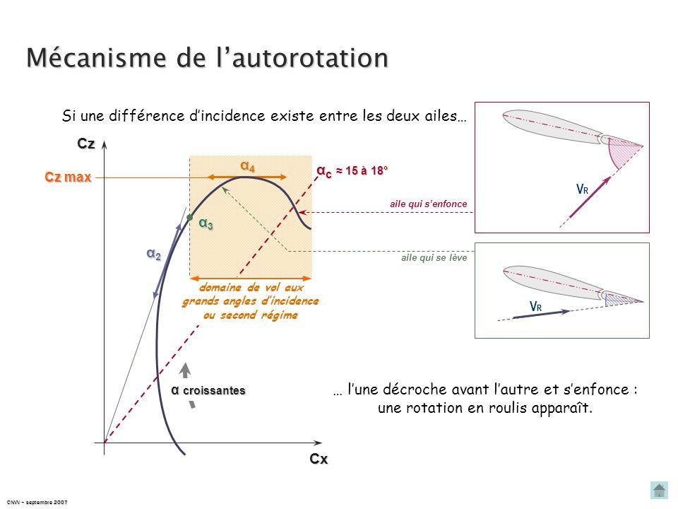 CNVV – septembre 2007 Mécanisme de l'autorotation Cz max α2α2α2α2 α4α4α4α4 CxCz α croissantes α3α3α3α3 domaine de vol aux grands angles d'incidence ou second régime α c ≈ 15 à 18° VRVR aile qui s'enfonce aile qui se lève VRVR Si une différence d'incidence existe entre les deux ailes… … l'une décroche avant l'autre et s'enfonce : une rotation en roulis apparaît.