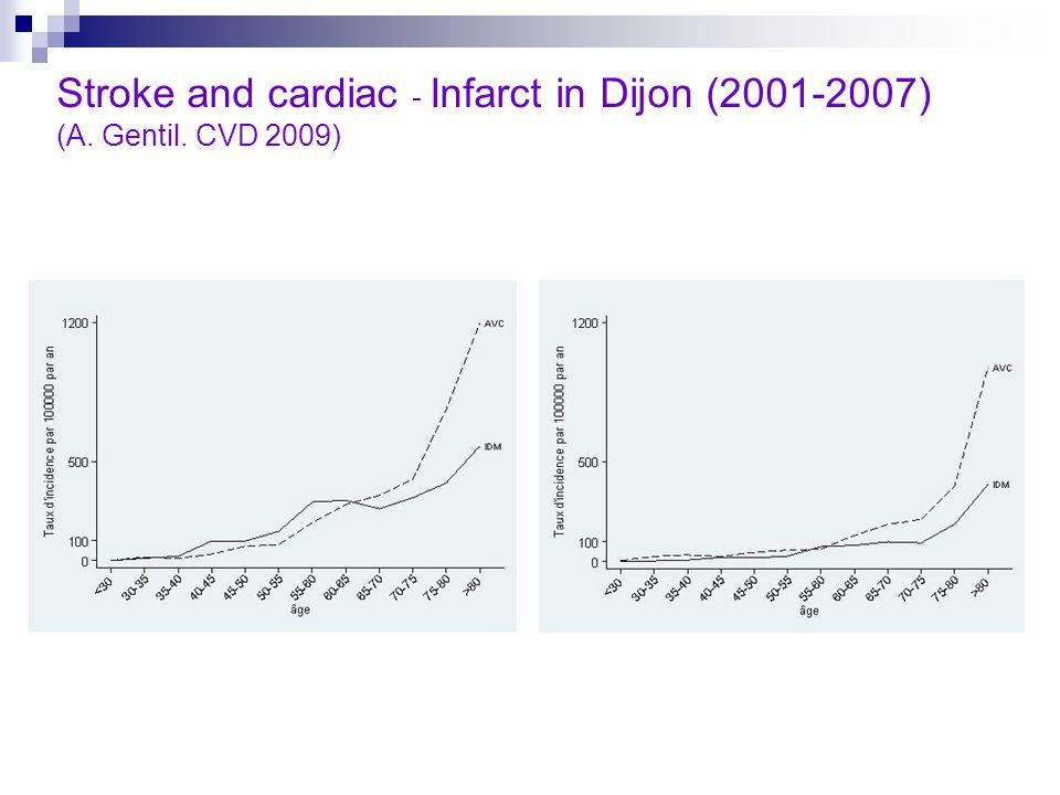 Stroke and cardiac - Infarct in Dijon (2001-2007) (A. Gentil. CVD 2009)