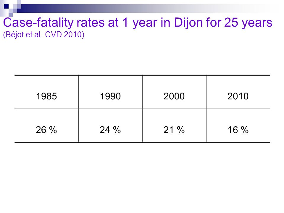 Case-fatality rates at 1 year in Dijon for 25 years (Béjot et al.