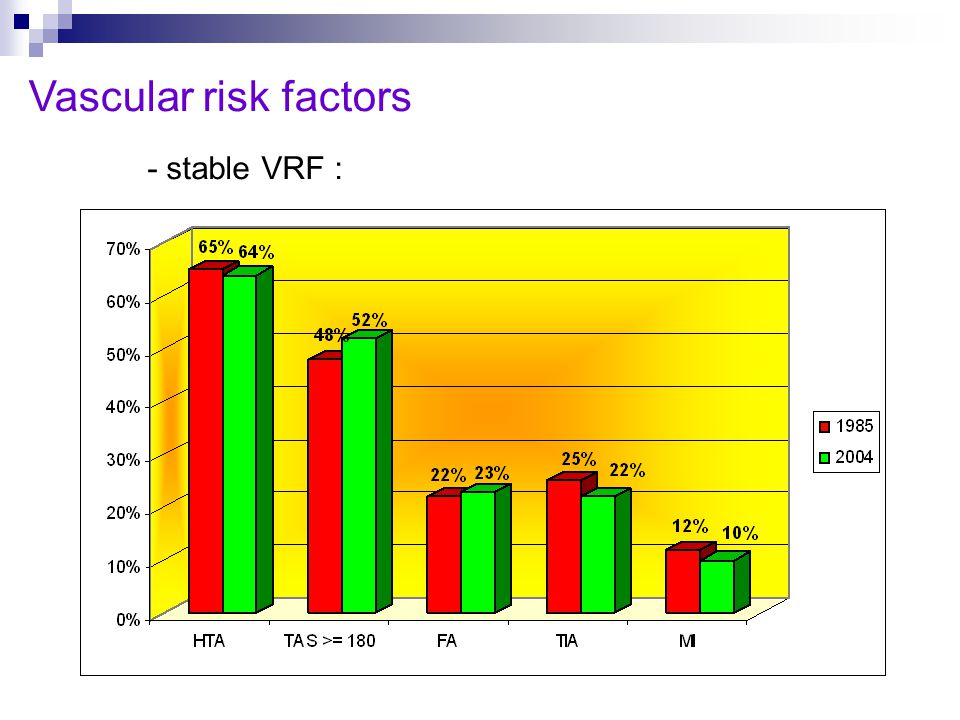 Vascular risk factors - stable VRF :