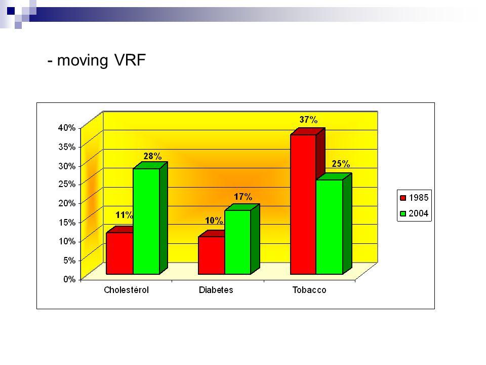- moving VRF