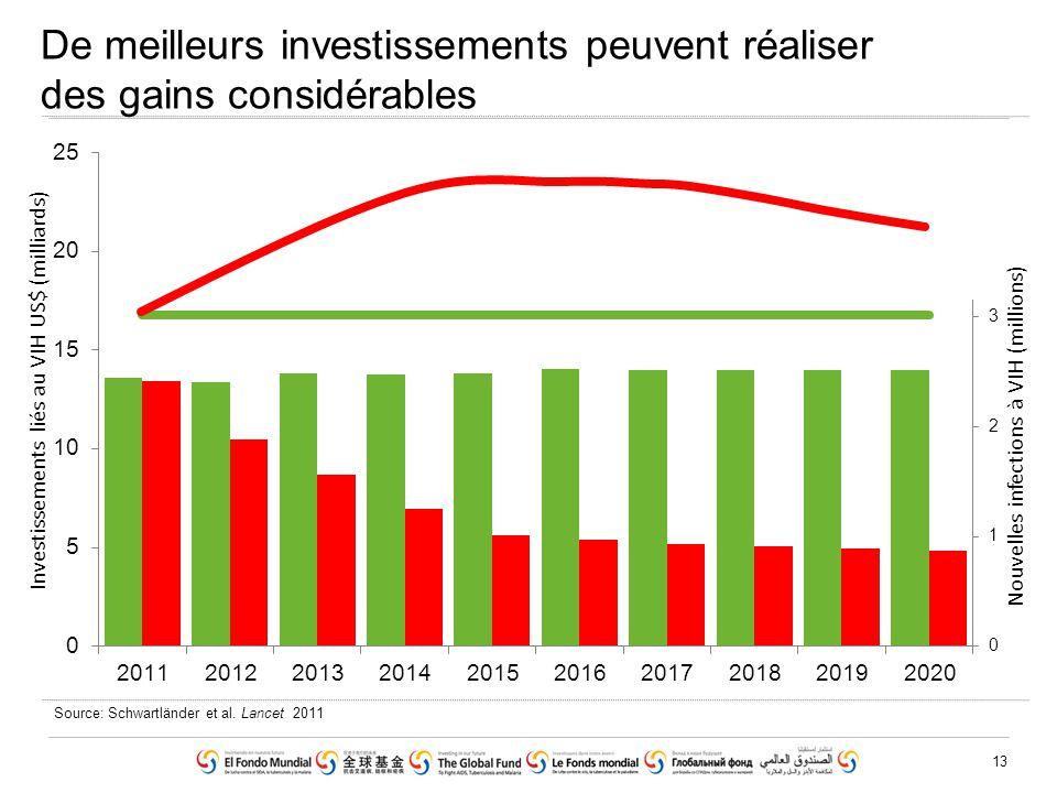 13 Source: Schwartländer et al. Lancet 2011 De meilleurs investissements peuvent réaliser des gains considérables Investissements liés au VIH US$ (mil